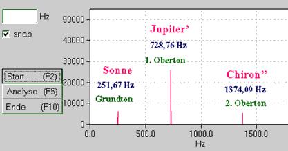 Welche Planetentöne in der ausgemessen Klangschale enthalten sind