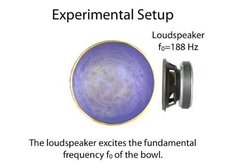 Ein Lautsprecher wird verwendet